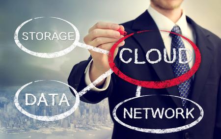 Cloud computing flowchart with businessman over skyline background photo