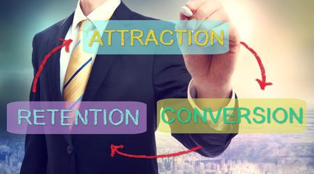 명소, 전환, 유지의 비즈니스 전략 개념