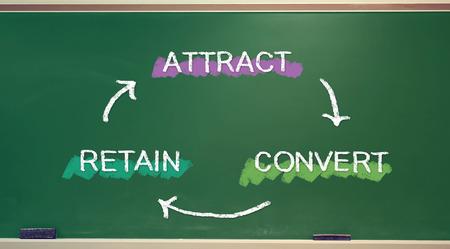 atraer: Estrategia de negocio concepto de atraer, convertir, retener en la pizarra