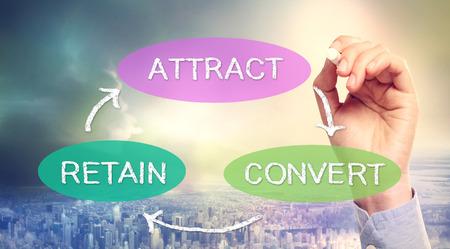 atraer: Estrategia de negocio concepto de atraer, convertir, retener