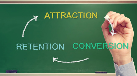 convert: Business strategy concept of Attraction, Conversion, Retention Stock Photo