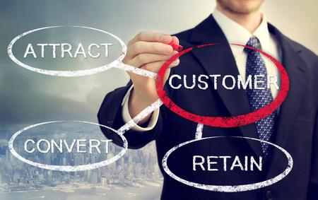 Business strategie concept van de Attract, Convert, behouden