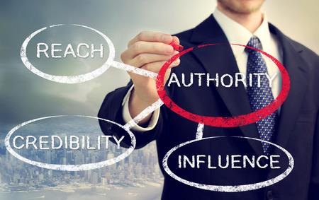 and authority: Mapeo Empresario a cabo las fuentes de autoridad