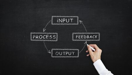 chalk writing Input Process Output Feedback diagram concept with chalk on the blackboard Stock Photo