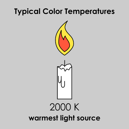 light source: Candle icon with color temperature. Warmest light source. illustration.