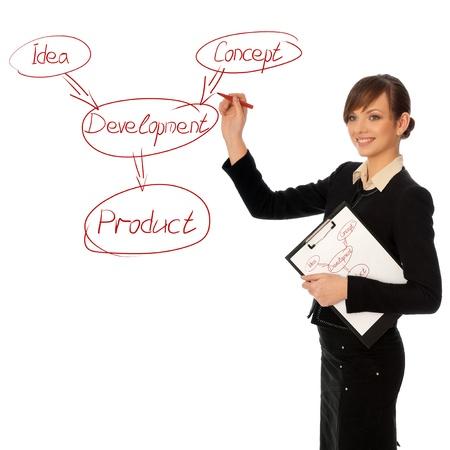 Tekening van de regeling van de ontwikkeling voor het verplaatsen van zakelijke vrouw Stockfoto