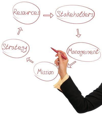 governance: Tekening van een zakelijk diagram van managementcyclus vrouw