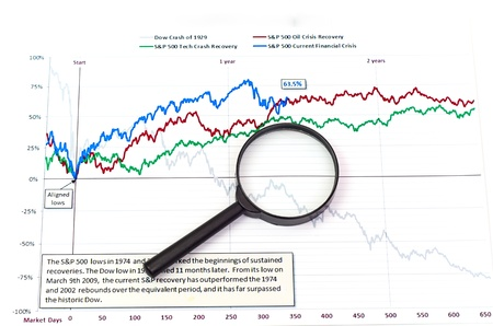 magnifying glass on graph business search background photo