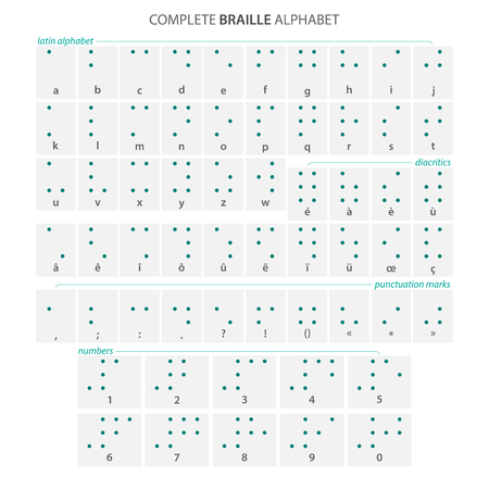 braille: complete Braille alphabet poster with latin letters, numbers, diacritics and punctuation marks isolated on white.