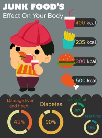 comida chatarra: Infografía de grasa chico y la comida chatarra como Hamberger, refrescos, patatas fritas, patatas fritas. También ha infohart de la enfermedad por comer mucha comida chatarra tpp. Vectores