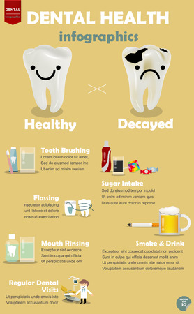 info graphic how to get good dental health, procedure comparison between how to get good dental health and decayed teeth