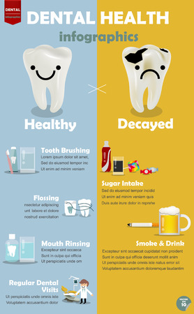 rinsing: info graphic how to get good dental health, procedure comparison between how to get good dental health and decayed teeth