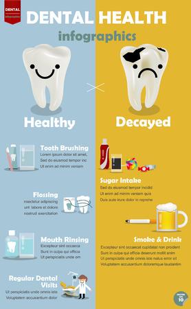 dentaire: Renseignements graphique comment obtenir une bonne santé dentaire, la comparaison de la procédure entre la façon d'obtenir une bonne santé dentaire et des dents cariées
