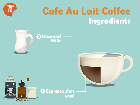 great coffee: graphics design of cafe au lait coffee recipes, info graphics of cafe au lait coffee ingredients, collection of coffee machine,coffee grinder, milk, espresso shot for making a great cup of coffee.
