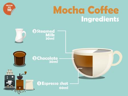 mocha: graphics design of mocha coffee recipes