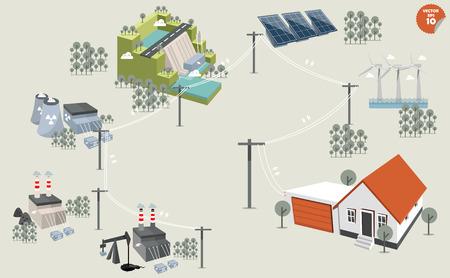 strom: Strom distributiondifferent Kraftwerk erneuerbare und nicht erneuerbare Energiequellen: Sonnenwind waterhydro powerpetroleum Kohle Gas Kern Geothermie und Biomasse. Illustration