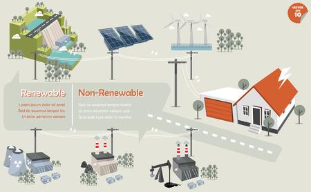 de info graphics van energie en niet-hernieuwbare sourcerenewable: hydropowersolar powerwind turbinenuclear macht plantcoal energiecentrale en fossiele energiecentrale dat de elektriciteit gedistribueerd naar huis