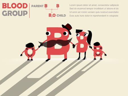 b cell: family trees cute design of parents blood group to childs blood group : father is B and mother is B and child will be B or O , blood group concept design