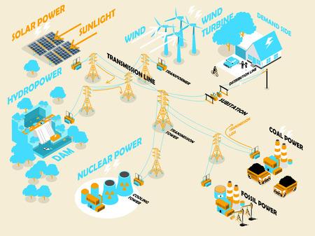 電気システムおよび電気配電、再生可能エネルギーと非再生可能エネルギー発電の美しい等尺性デザイン; 太陽光発電、風力タービン、水力発電、原