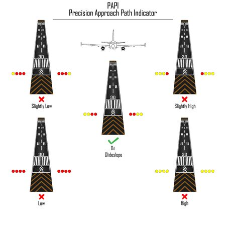 Vector illustration of runway, airplane and PAPI ( Precision Approach Path Indicator ) navigation lights.