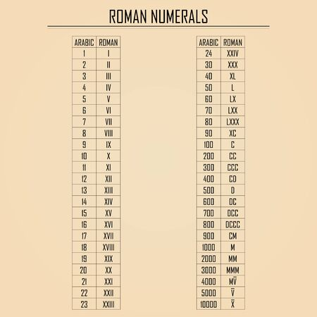 Arabic vs Roman numerals chart.