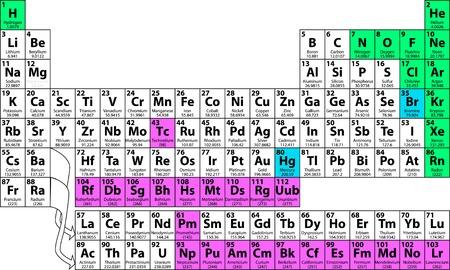 Termine la tabla periódica de los elementos, incluyendo el número atómico, símbolo, nombre, peso. Las flechas indican Lanthanoids y Actinoids. Foto de archivo - 2467337