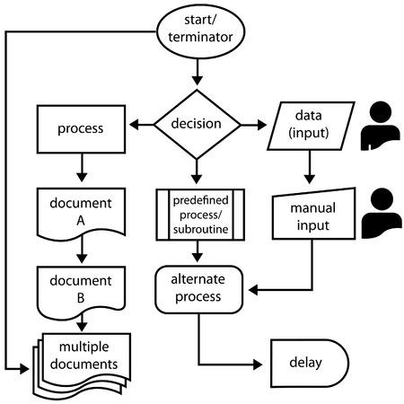 Símbolos de diagrama de flujo con etiquetas y las flechas de flujo para la gestión de procesos y equipo.