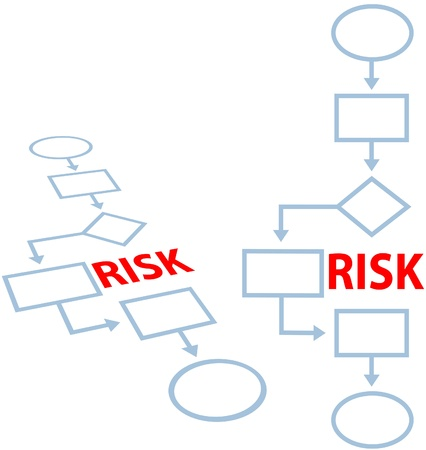 Route around RISK on an insurance risk management process programming flowchart Иллюстрация