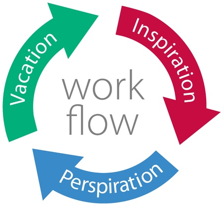 workflow: Three work flow arrows productivity cycle Inspiration Perspiration Vacation Illustration