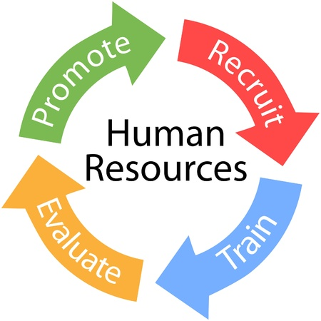 human resource management: Enterprise Human Resources arrows are the Recruit Train Evaluate Promote cycle