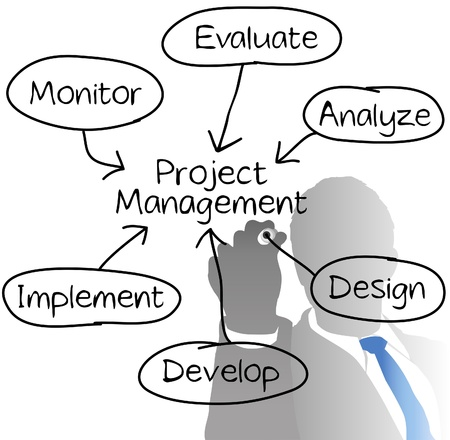 project management: Manager drawing Project Management diagram chart from behind with marker