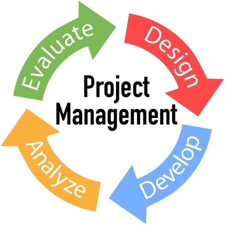 プロジェクトの管理業務製品開発矢印サイクル