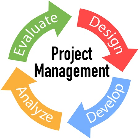project management: Project Management business product development arrows cycle