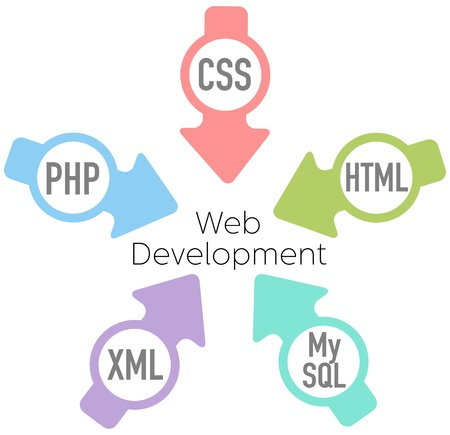 website words: Website Development PHP HTML XML CSS MySQL Arrows