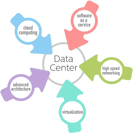 virtualization: Cloud computing network architecture arrows point at Data Center design