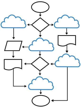 Flowchart plan as strategy to integrate cloud solutions into IT infrastructure concept