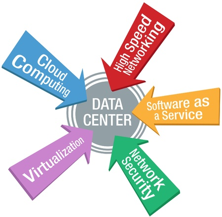Arrows point at Network Security Software Cloud Computing Virtualization Data Center target