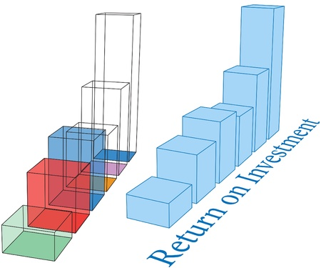profitability: Return On Investment and future growth projection bar chart outline drawing set