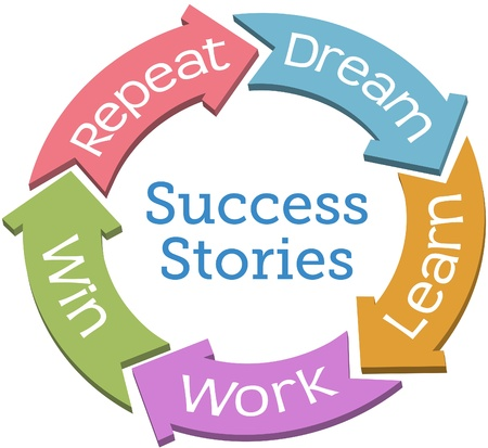 ambitions: Dream learn work win repeat Success story cycle arrows Illustration