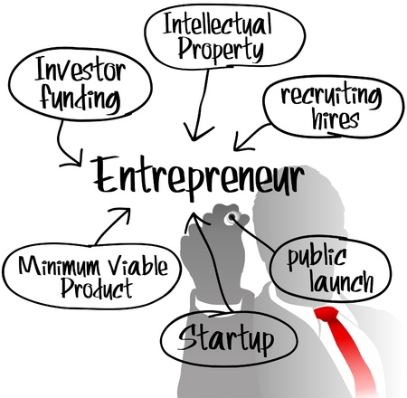 Entrepreneur behind Startup business model plan drawing Vector