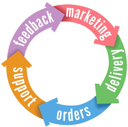 manage: Arrows Customer Relations Management cycle of marketing delivery orders support feedback Illustration