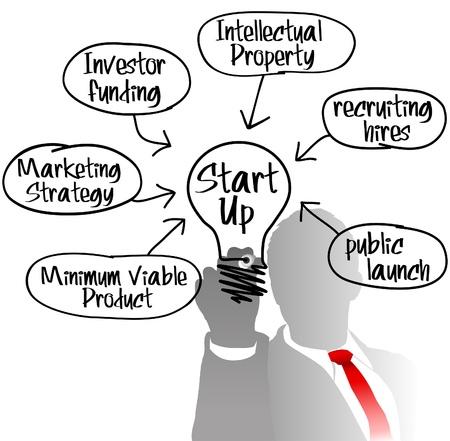 Ondernemer achter Startup businessmodel tekening gloeilamp