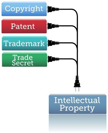 patente: Conceptos de patente enchufe marcas copyright en los derechos de propiedad intelectual cuadro Vectores