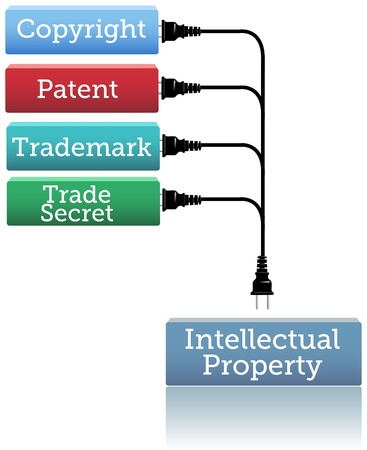 Concepts of patent copyright trademarks plug into Intellectual Property rights box  Vector