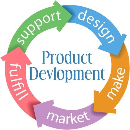 Vijf pijlen verbinden delen van productontwerp en-ontwikkeling cyclus