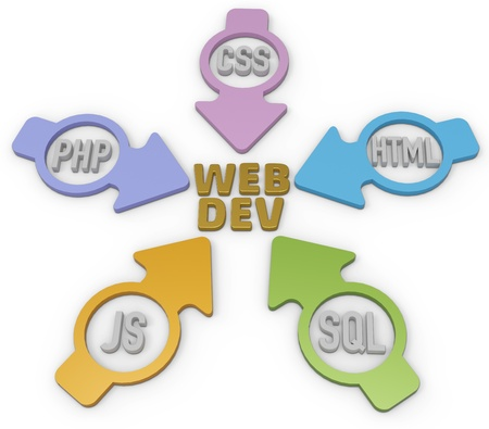 dev: Website Development PHP HTML Javascript CSS SQL Arrows Stock Photo