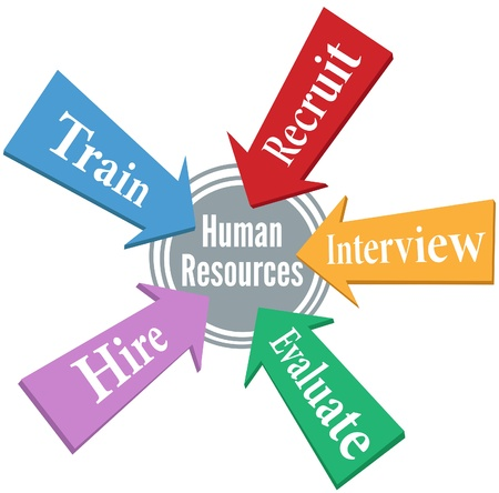 evaluate: HR arrows point to Human Resources hiring people center target