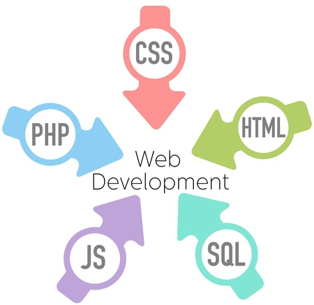 Arrows point HTML CSS PHP SQL JavaScript into website development Иллюстрация