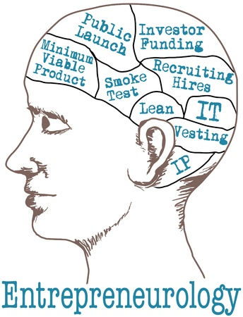 mvp: Entrepreneur thinking lean start up business idea plan in phrenology head drawing