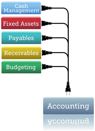 accounts payable: Financial bookkeeping stack plugs into accounting module